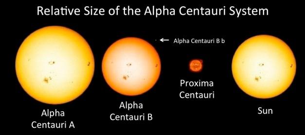 Alpha_Centauri_Stellar_Sizes